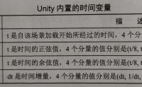 Unity Shader 入门精要(冯乐乐著)学习笔记(10)——让画面动起来